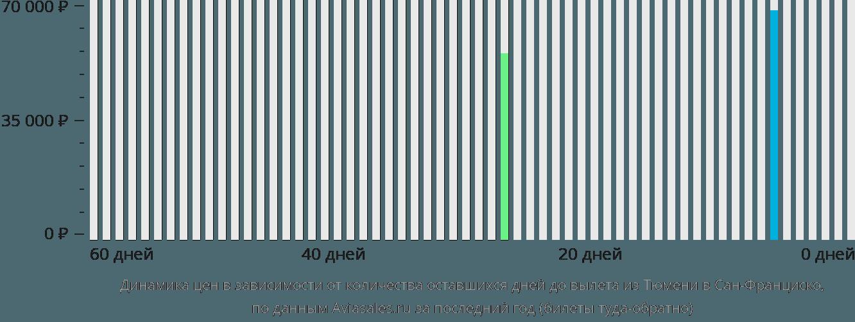 Динамика цен в зависимости от количества оставшихся дней до вылета из Тюмени в Сан-Франциско