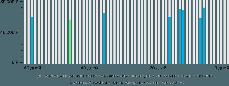 Динамика цен в зависимости от количества оставшихся дней до вылета из Тюмени в Хошимин