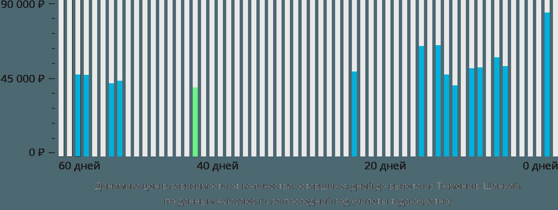 Динамика цен в зависимости от количества оставшихся дней до вылета из Тюмени в Шанхай