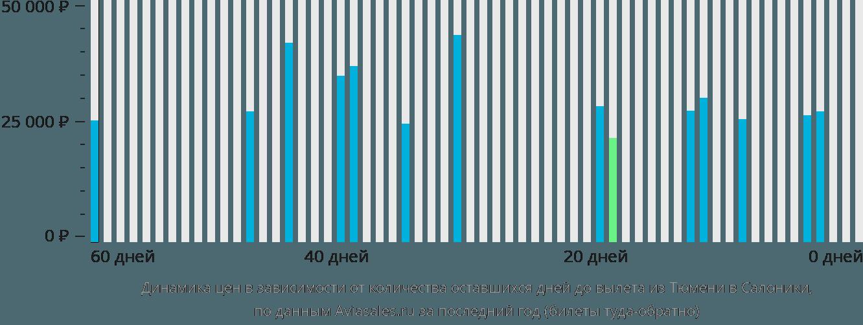 Динамика цен в зависимости от количества оставшихся дней до вылета из Тюмени в Салоники