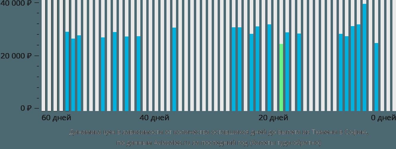 Динамика цен в зависимости от количества оставшихся дней до вылета из Тюмени в Софию