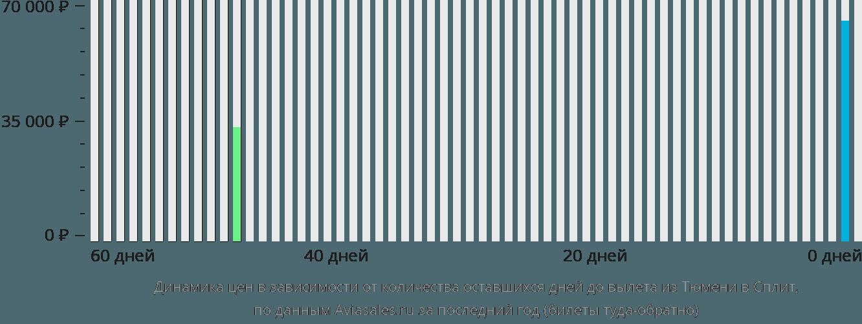 Динамика цен в зависимости от количества оставшихся дней до вылета из Тюмени в Сплит