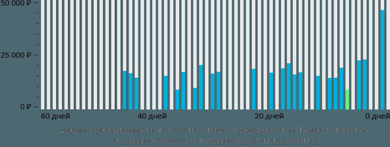 Динамика цен в зависимости от количества оставшихся дней до вылета из Тюмени в Ставрополь