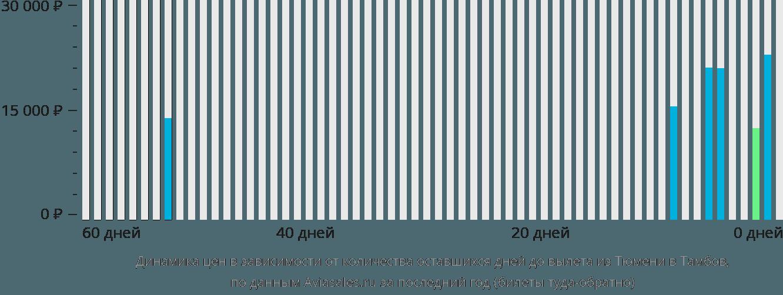Динамика цен в зависимости от количества оставшихся дней до вылета из Тюмени в Тамбов