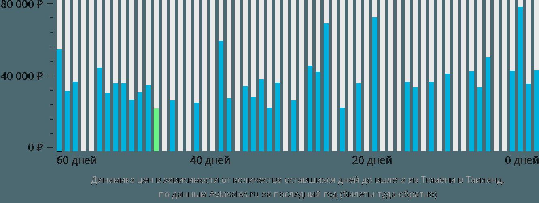 Динамика цен в зависимости от количества оставшихся дней до вылета из Тюмени в Таиланд