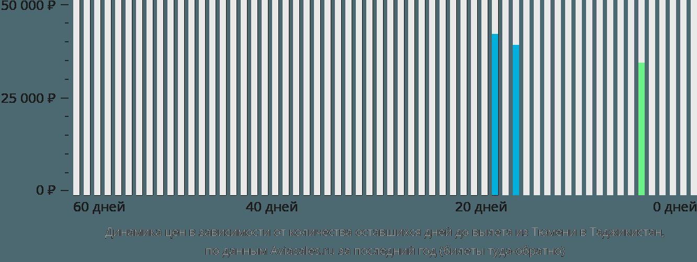 Динамика цен в зависимости от количества оставшихся дней до вылета из Тюмени в Таджикистан