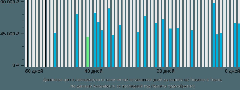 Динамика цен в зависимости от количества оставшихся дней до вылета из Тюмени в Токио