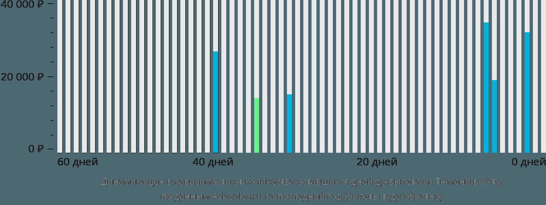 Динамика цен в зависимости от количества оставшихся дней до вылета из Тюмени в Ухту
