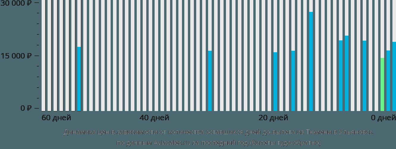 Динамика цен в зависимости от количества оставшихся дней до вылета из Тюмени в Ульяновск