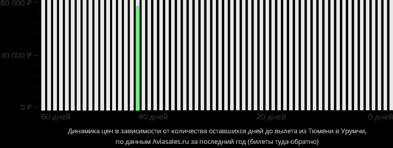 Динамика цен в зависимости от количества оставшихся дней до вылета из Тюмени в Урумчи