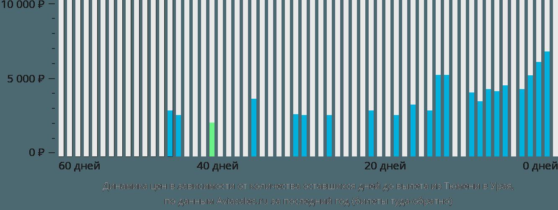 Динамика цен в зависимости от количества оставшихся дней до вылета из Тюмени в Урая