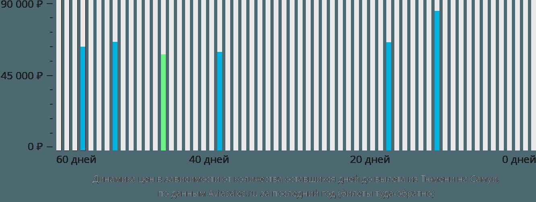 Динамика цен в зависимости от количества оставшихся дней до вылета из Тюмени на Самуи