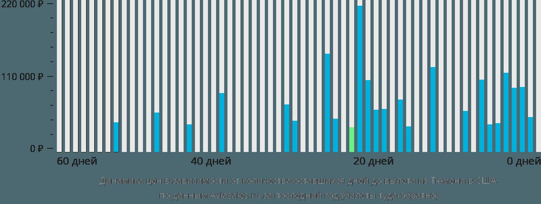Динамика цен в зависимости от количества оставшихся дней до вылета из Тюмени в США
