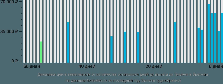 Динамика цен в зависимости от количества оставшихся дней до вылета из Тюмени в Вьетнам