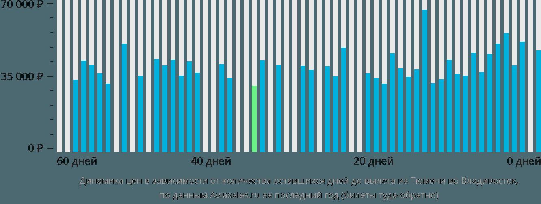 Динамика цен в зависимости от количества оставшихся дней до вылета из Тюмени во Владивосток