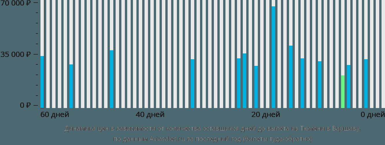 Динамика цен в зависимости от количества оставшихся дней до вылета из Тюмени в Варшаву