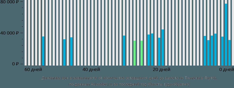 Динамика цен в зависимости от количества оставшихся дней до вылета из Тюмени в Якутск