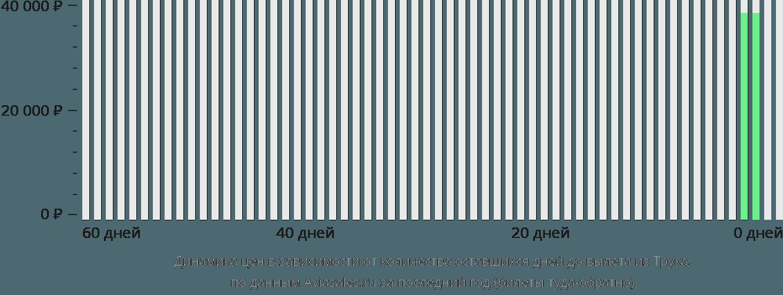 Динамика цен в зависимости от количества оставшихся дней до вылета из Трука