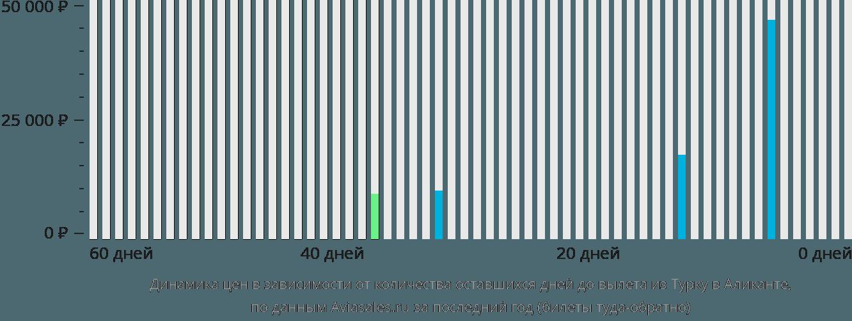 Динамика цен в зависимости от количества оставшихся дней до вылета из Турку в Аликанте