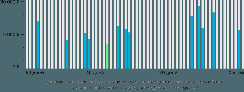 Динамика цен в зависимости от количества оставшихся дней до вылета из Турку в Киев