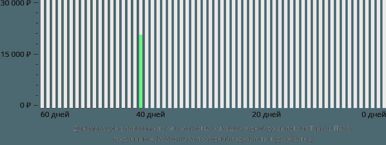 Динамика цен в зависимости от количества оставшихся дней до вылета из Турку в Прагу