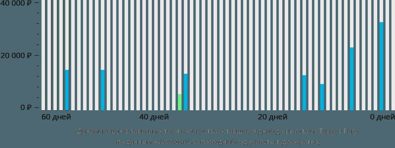 Динамика цен в зависимости от количества оставшихся дней до вылета из Турку в Ригу