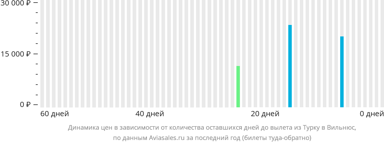 Динамика цен в зависимости от количества оставшихся дней до вылета из Турку в Вильнюс