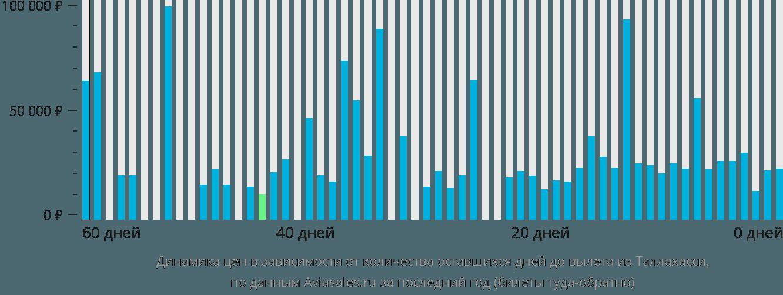 Динамика цен в зависимости от количества оставшихся дней до вылета из Таллахасси