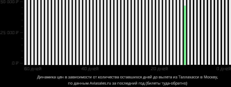 Динамика цен в зависимости от количества оставшихся дней до вылета из Таллахасси в Москву