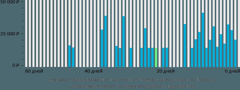 Динамика цен в зависимости от количества оставшихся дней до вылета из Талакана