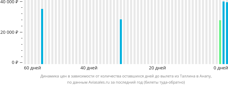 Динамика цен в зависимости от количества оставшихся дней до вылета из Таллина в Анапу