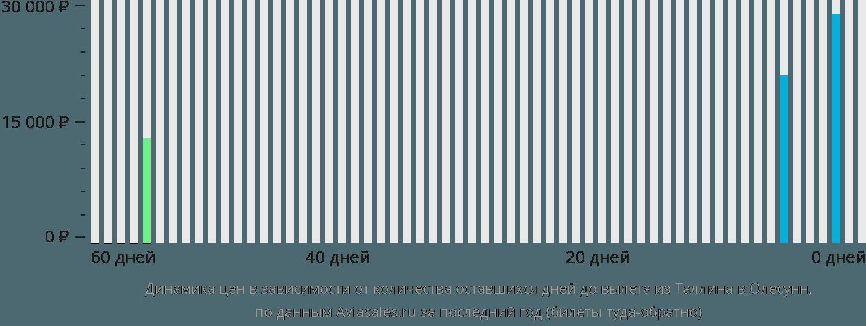 Динамика цен в зависимости от количества оставшихся дней до вылета из Таллина в Олесунн