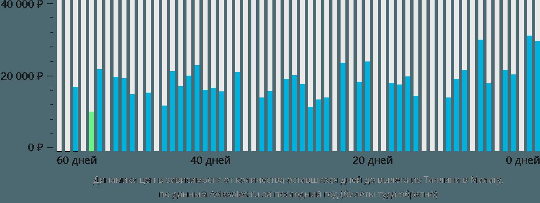Динамика цен в зависимости от количества оставшихся дней до вылета из Таллина в Малагу