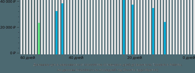 Динамика цен в зависимости от количества оставшихся дней до вылета из Таллина в Алматы