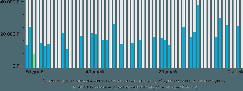 Динамика цен в зависимости от количества оставшихся дней до вылета из Таллина в Афины