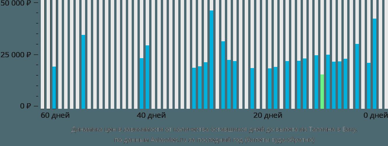 Динамика цен в зависимости от количества оставшихся дней до вылета из Таллина в Баку