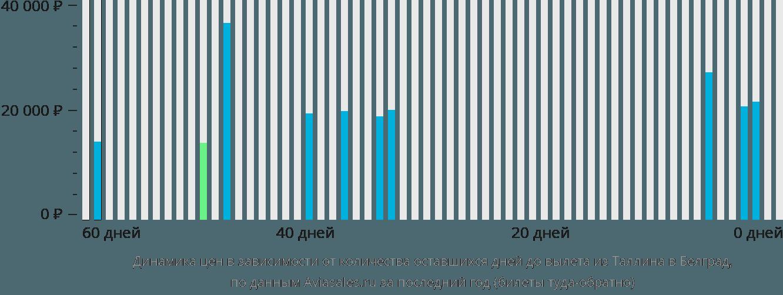 Динамика цен в зависимости от количества оставшихся дней до вылета из Таллина в Белград