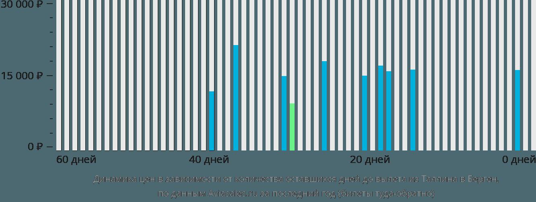 Динамика цен в зависимости от количества оставшихся дней до вылета из Таллина в Берген