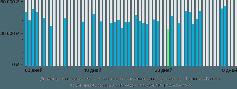 Динамика цен в зависимости от количества оставшихся дней до вылета из Таллина в Бангкок