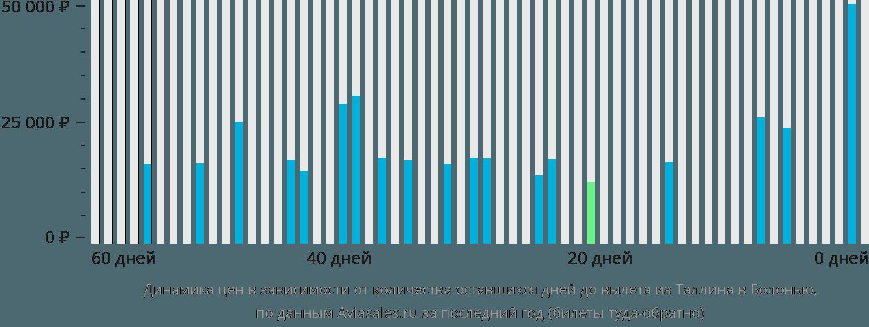 Динамика цен в зависимости от количества оставшихся дней до вылета из Таллина в Болонью