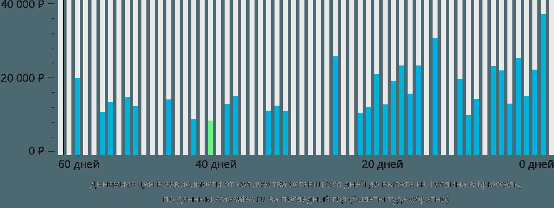 Динамика цен в зависимости от количества оставшихся дней до вылета из Таллина в Брюссель