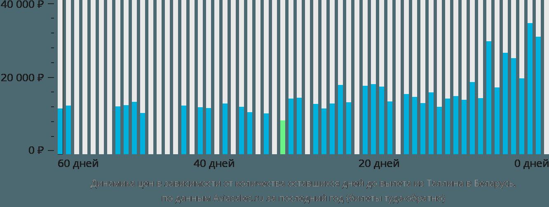 Динамика цен в зависимости от количества оставшихся дней до вылета из Таллина в Беларусь