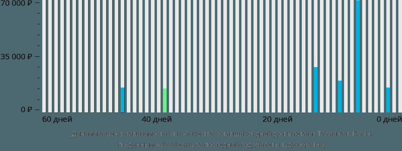 Динамика цен в зависимости от количества оставшихся дней до вылета из Таллина в Кельн