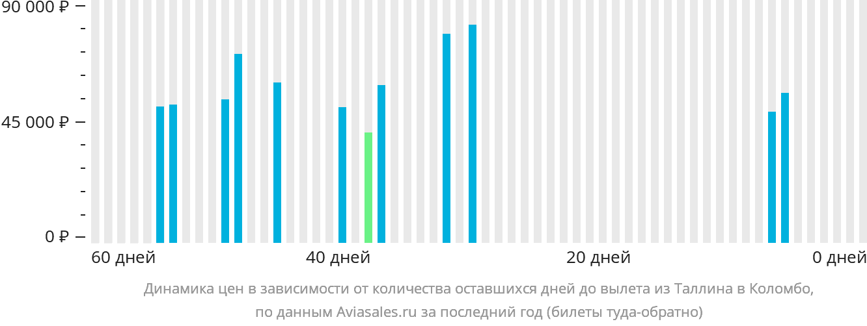 Динамика цен в зависимости от количества оставшихся дней до вылета из Таллина в Коломбо