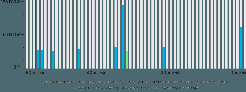 Динамика цен в зависимости от количества оставшихся дней до вылета из Таллина в Днепр
