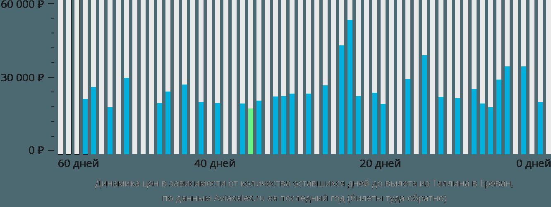Динамика цен в зависимости от количества оставшихся дней до вылета из Таллина в Ереван