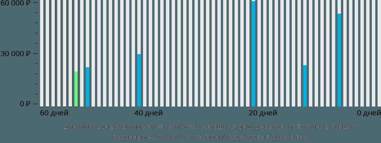 Динамика цен в зависимости от количества оставшихся дней до вылета из Таллина в Фуншал