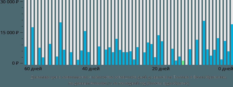 Динамика цен в зависимости от количества оставшихся дней до вылета из Таллина в Великобританию