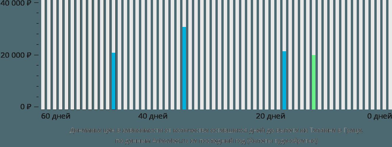 Динамика цен в зависимости от количества оставшихся дней до вылета из Таллина в Граца