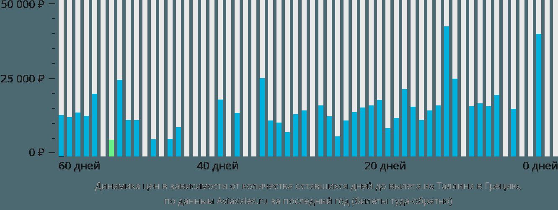 Динамика цен в зависимости от количества оставшихся дней до вылета из Таллина в Грецию